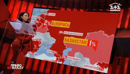 Як у 15 колишніх радянських республіках розподілена земля