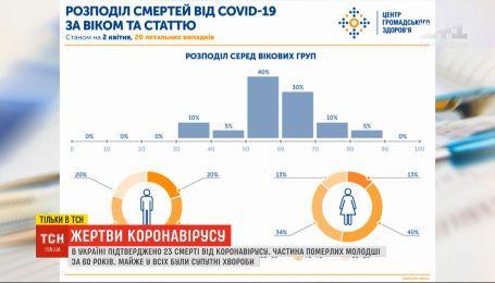 ТСН проаналізувала статистику смертності від коронавірусу в Україні