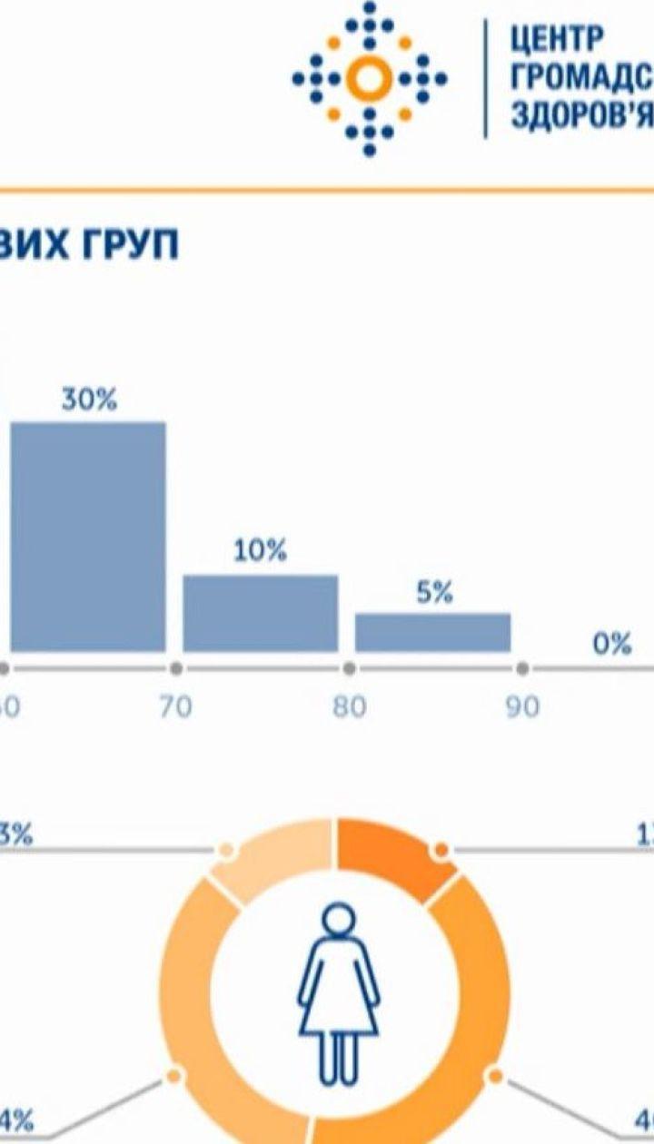 ТСН проанализировала статистику смертности от коронавируса в Украине