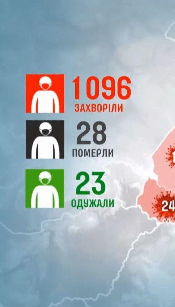 Пик заболеваемости на коронавирус в Украине прогнозируют за 10 дней
