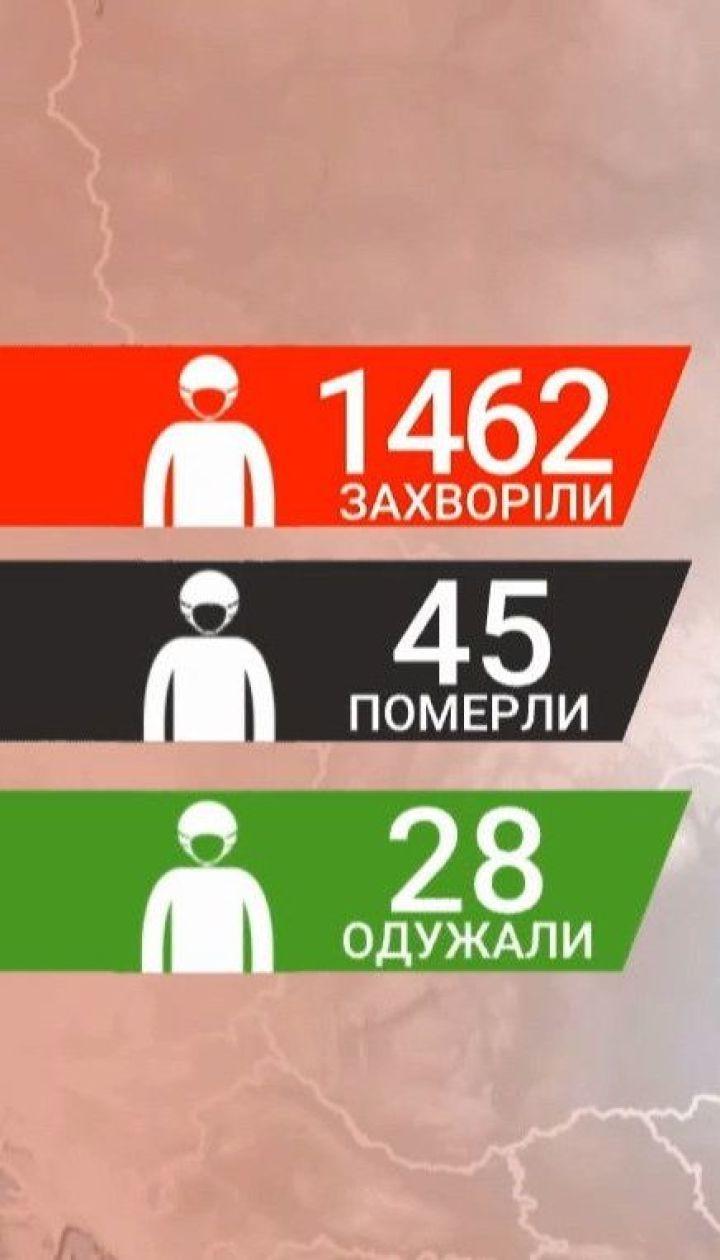 В Украине за сутки - 143 новых случая инфицирования коронавирусом