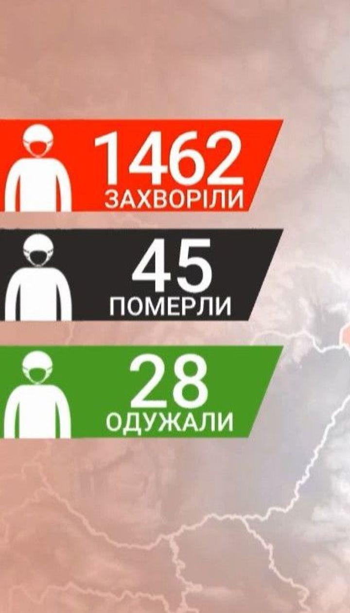 Количество зараженных коронавирусом в Украине достигло почти 1500 человек - данные на 7 апреля