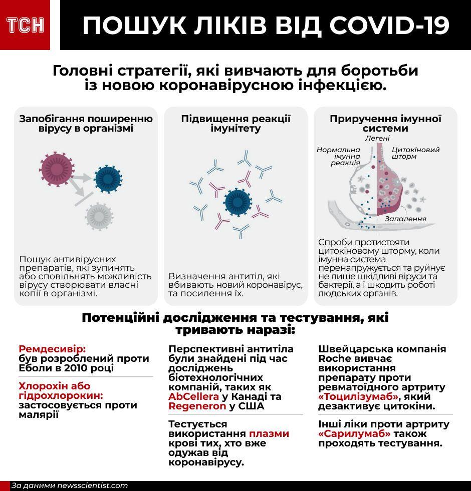 ліки від коронавірусу, інфографіка