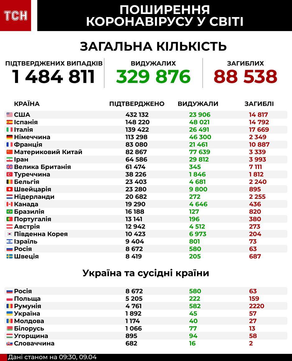 Коронавірус в Україні та світі на 9 квітня, інфографіка
