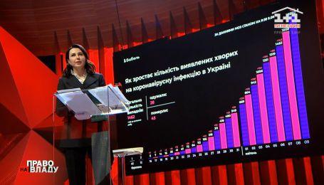 Піку захворюваності на коронавірус 14 квітня не буде – головний санлікар України
