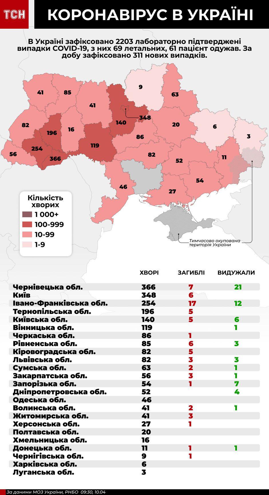 інфографіка кількості хворих на коронавірус в України. 10.04