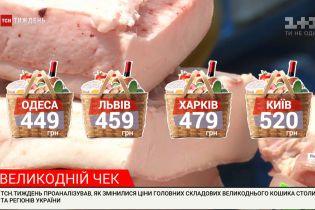 Пасха на карантине: во сколько обойдется украинцам пасхальная корзина, и как меняется праздничное меню