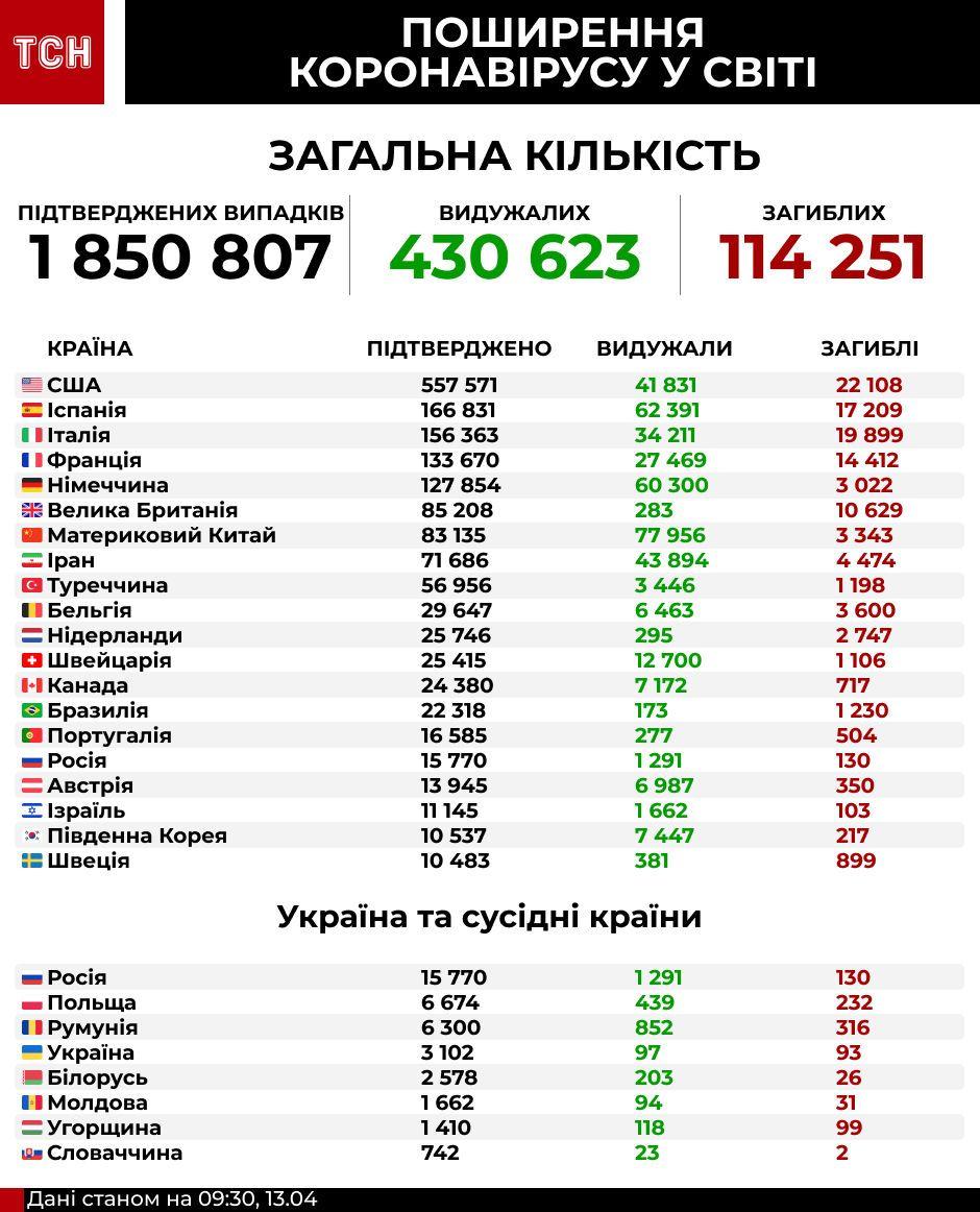 кількість хворих на коронавірус у світі 13.04. інфографіка