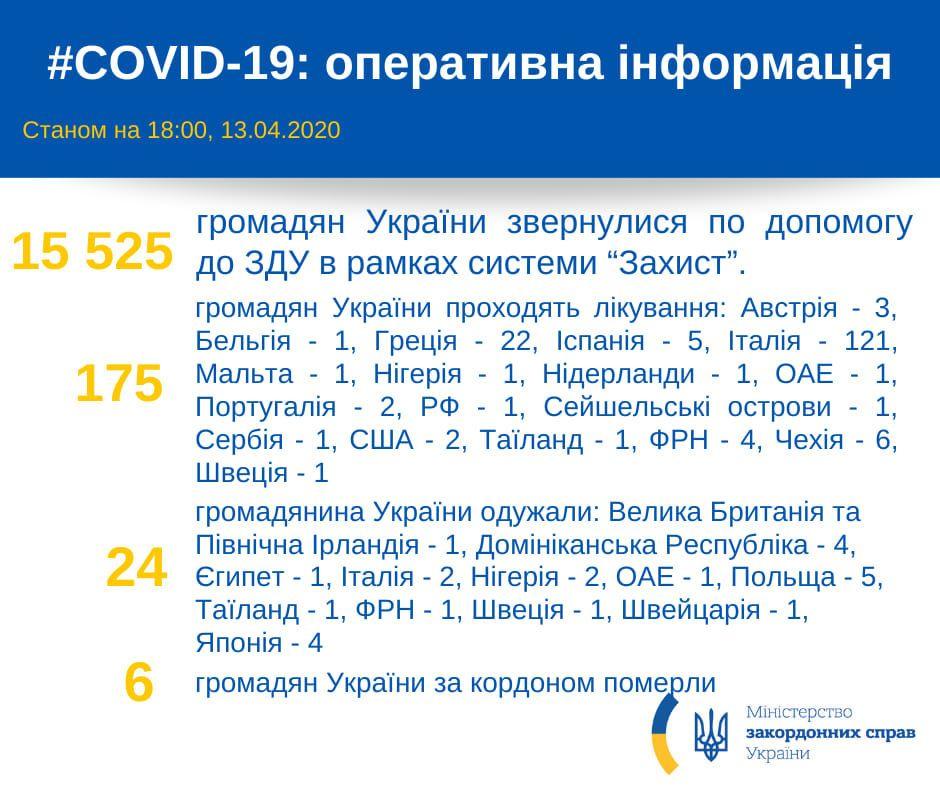 українці за кордоном із коронавірусом 13.04.2020 інфографіка