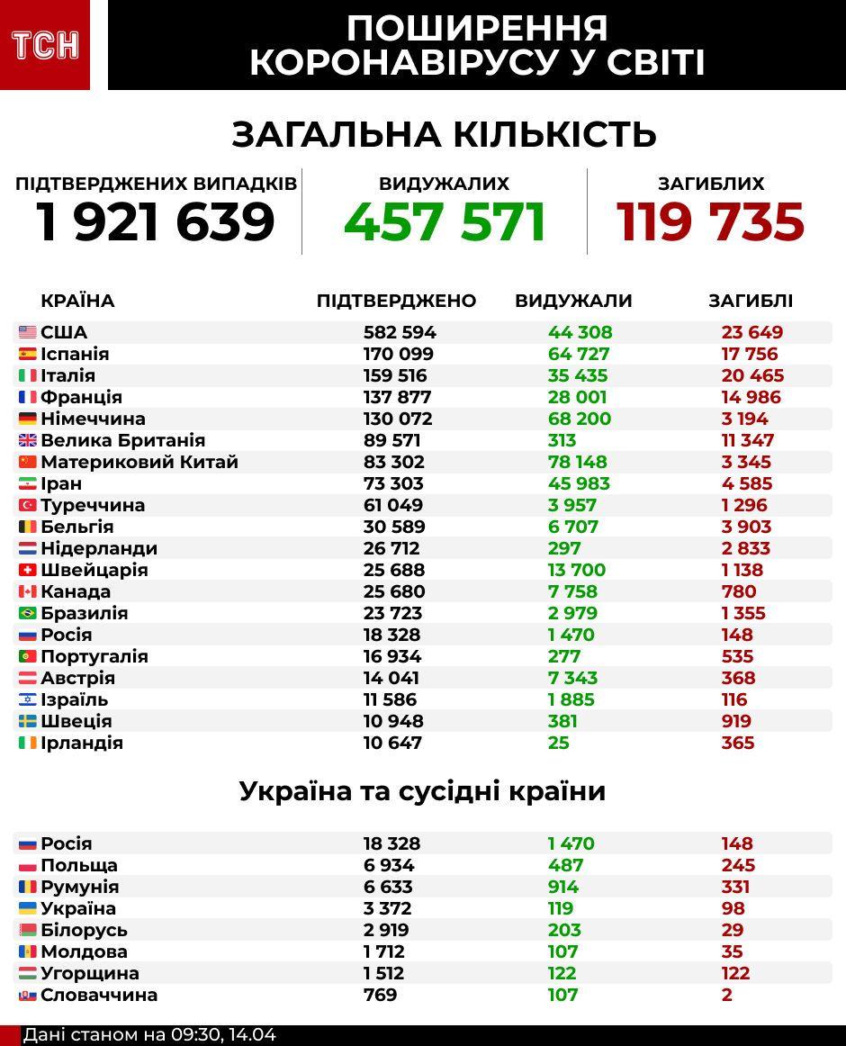 скільки хворих на коронавірус у світі, 14.04. інфографіка
