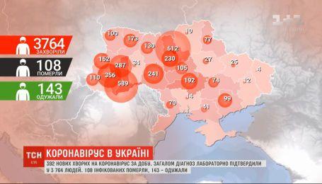 За добу в Україні зафіксували 392 нових випадки зараження коронавірусом – дані МОЗ на 15 квітня