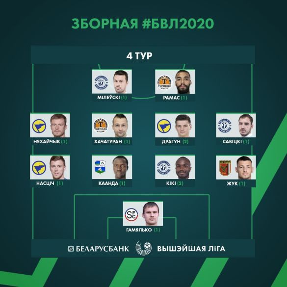 Символічна збірна Чемпіонату Білорусі