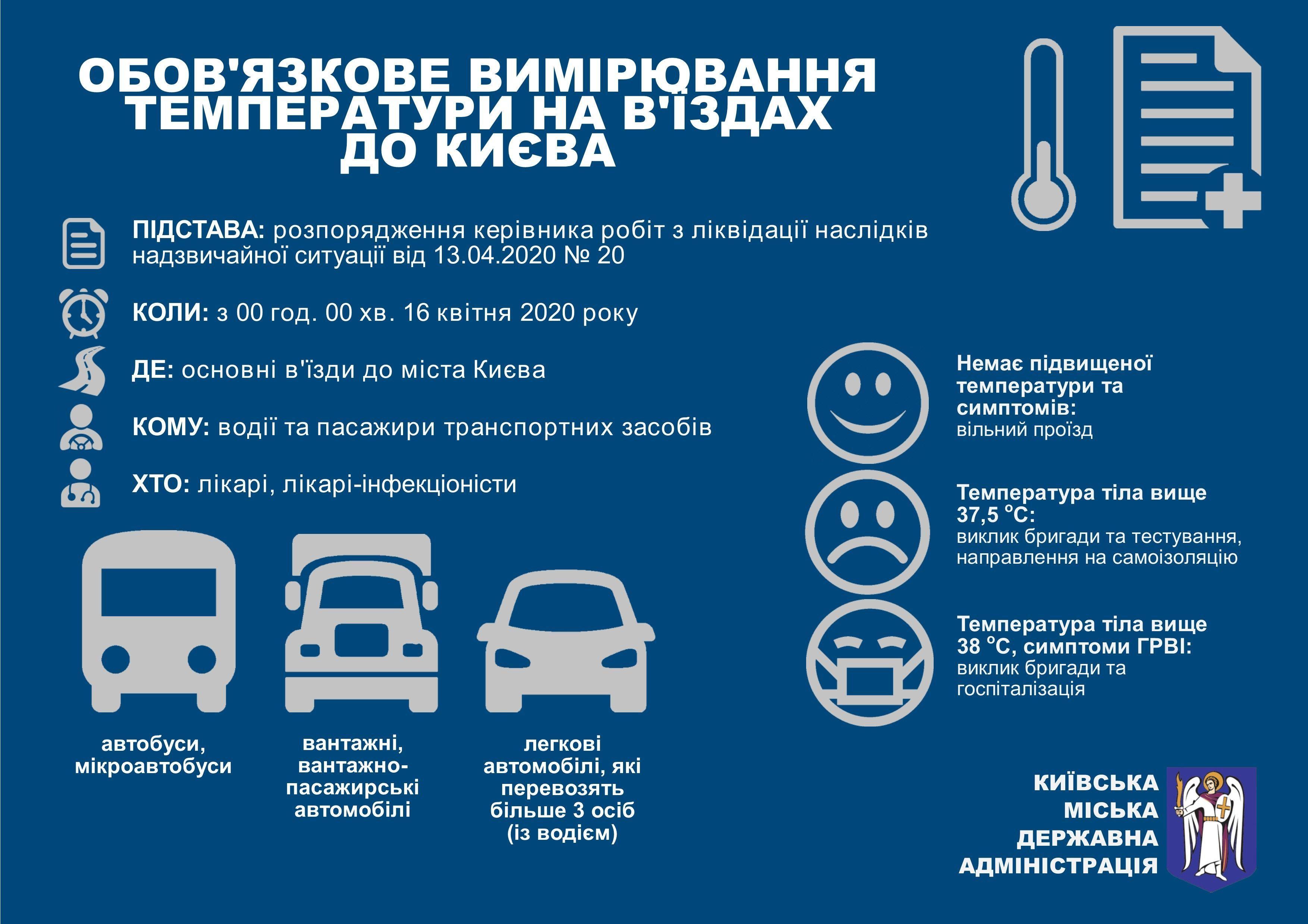 температурний скриніг у Києві
