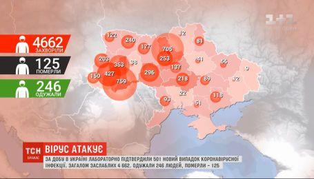 За добу в Україні лабораторно підтвердили 501 новий випадок коронавірусу