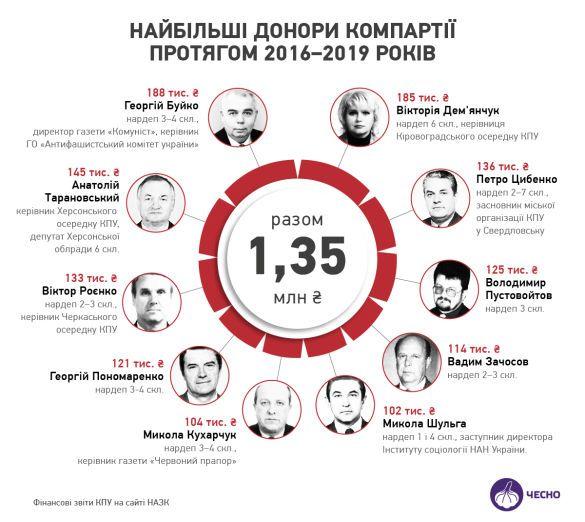 Донори комуністичної партії