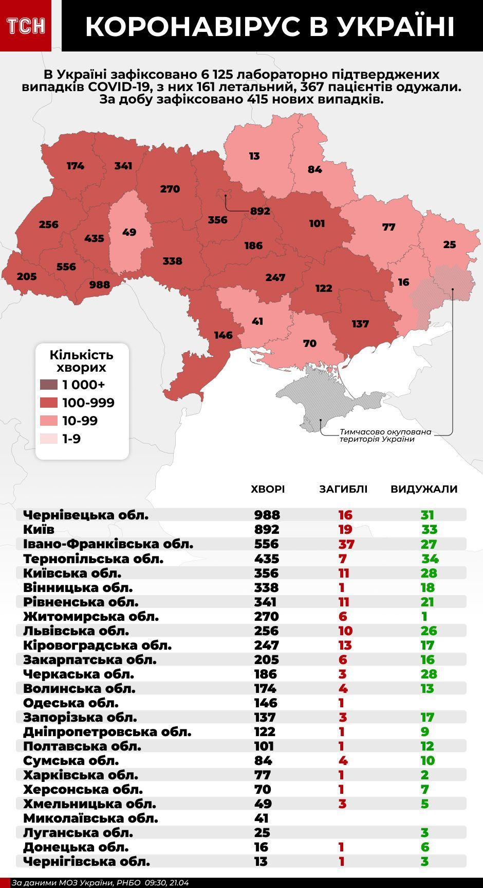 коронавірус в Україні, інфографіка 21 квітня