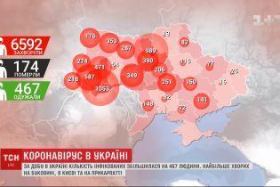 По состоянию на утро 22 апреля, в Украине зафиксировано 6592 инфицированных коронавирусом