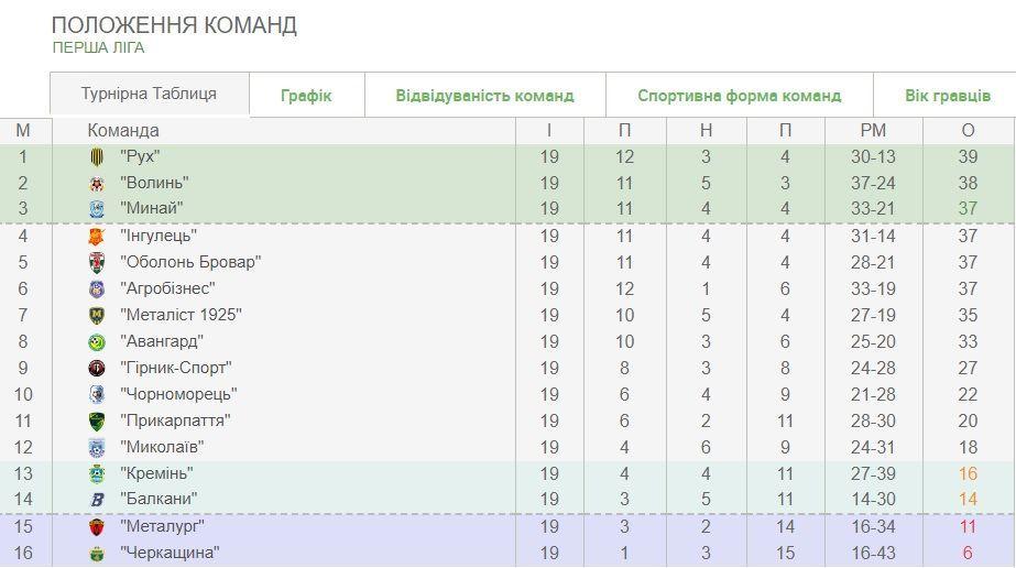 перша ліга таблиця