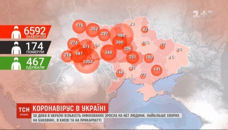 В Україні кількість інфікованих коронавірусом зросла до 6592 осіб – дані МОЗ на 22 квітня