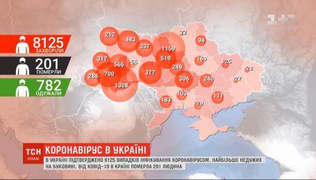 За добу в Україні від коронавірусу одужала рекордна кількість людей