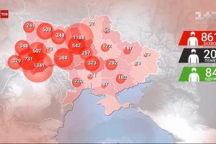 Безумный прирост за сутки: в Украине уже 8617 больных коронавирус