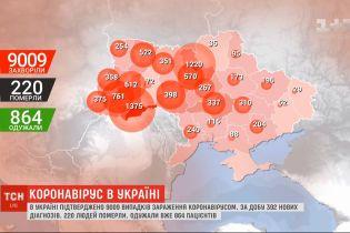 Кількість інфікованих коронавірусом українців перевалила за 9 тисяч осіб