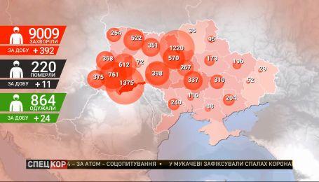 Количество инфицированных коронавирусом составляет 9009 человек – данные за 27 апреля