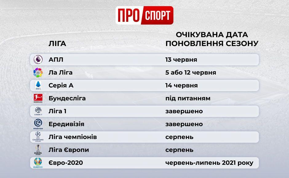 сезон 2019/20 інфографіка
