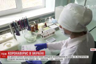 В Украине от коронавируса уже удалось спасти более тысячи больных
