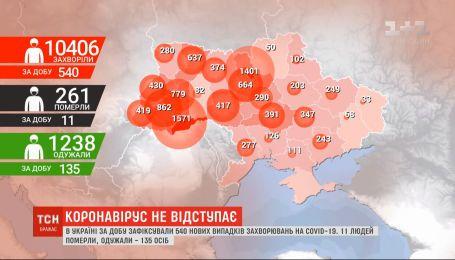 В Україні вже більше 10 тисяч людей, інфікованих коронавірусом