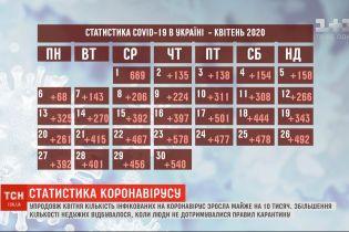 Упродовж квітня кількість інфікованих коронавірусом в Україні зросла майже на 10 тисяч