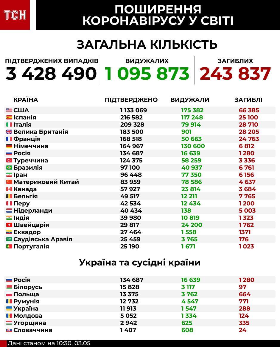 Коронавірус у світі 3 травня інфографіка