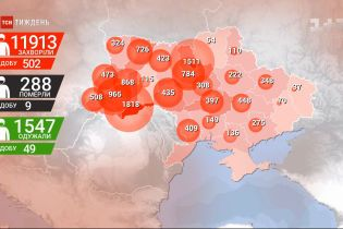 В Україні за добу додалося 502 підтверджених випадки коронавірусу
