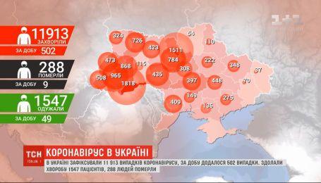 В Украине уже почти 12 тысяч инфицированных коронавируса