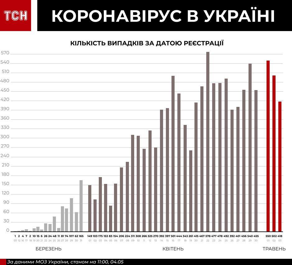 динаміка поширення коронавірусу в Україні, інфографіка