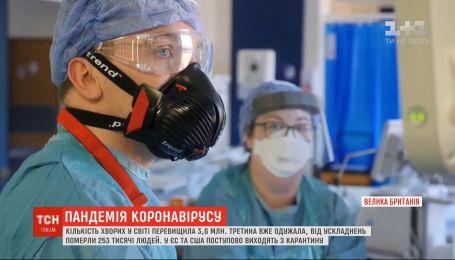 Кількість хворих на коронавірус у світі перевищила 3,6 млн