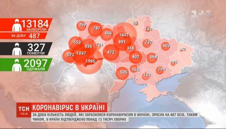 За добу кількість інфікованих коронавірусом в Україні зросла на 25%