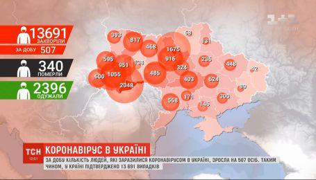 В Украине за сутки коронавирус подхватили более 500 человек