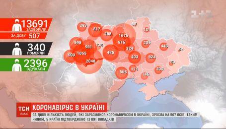 COVID-19 в Україні підтвердили у понад 13,5 тисяч людей