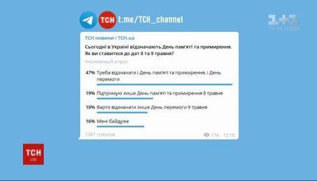 Как украинцы относятся к 8 и 9 мая - мнение подписчиков телеграмм-канала ТСН