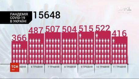 Кривая пошла на спад: за сутки в Украине прибавилось 416 случаев инфицирования COVID-19