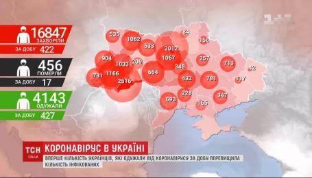 Дані МОЗ: за добу кількість одужалих українців перевищила кількість нових хворих