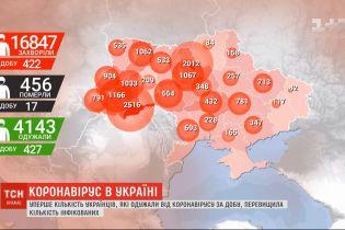 Коронавірус в Україні: за минулу добу недугу здолали рекордні 427 людей