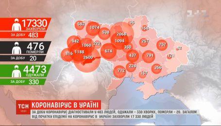 Коронавірус в Україні: інфікованих знову більше ніж тих, хто одужали