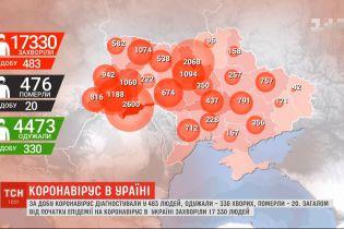 Коронавирус в Украине: инфицированных снова больше чем тех, кто выздоровели