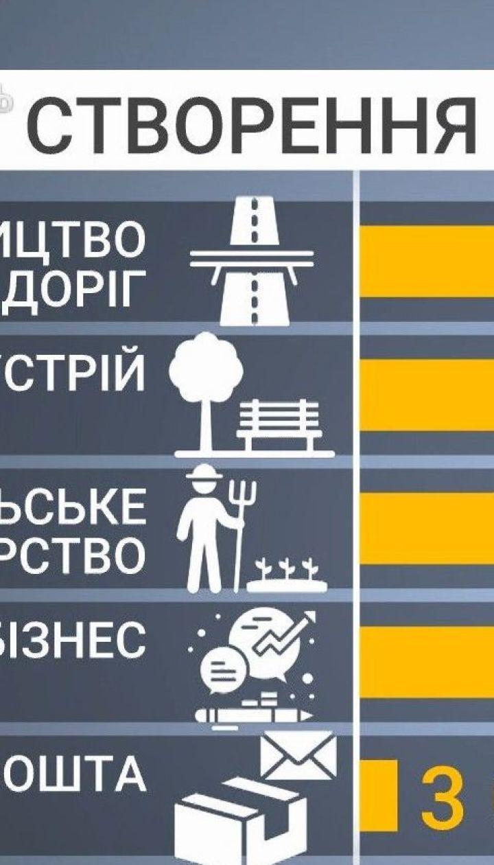 Ринок праці: уряд показав програму зі створення нових робочих місць
