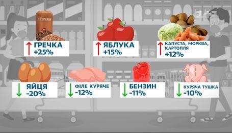 Відкладені польоти, зміни цін продуктів та які автівки купують  українці  – Економічні новини