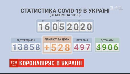 Від початку травня діагноз COVID-19 в Україні поставили понад 7,5 тисячі людей