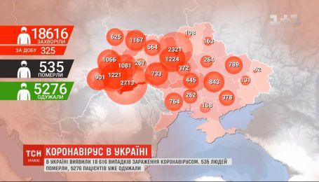 Позитивна статистика: за добу в Україні виявлено 325 нових випадків інфікування COVID-19
