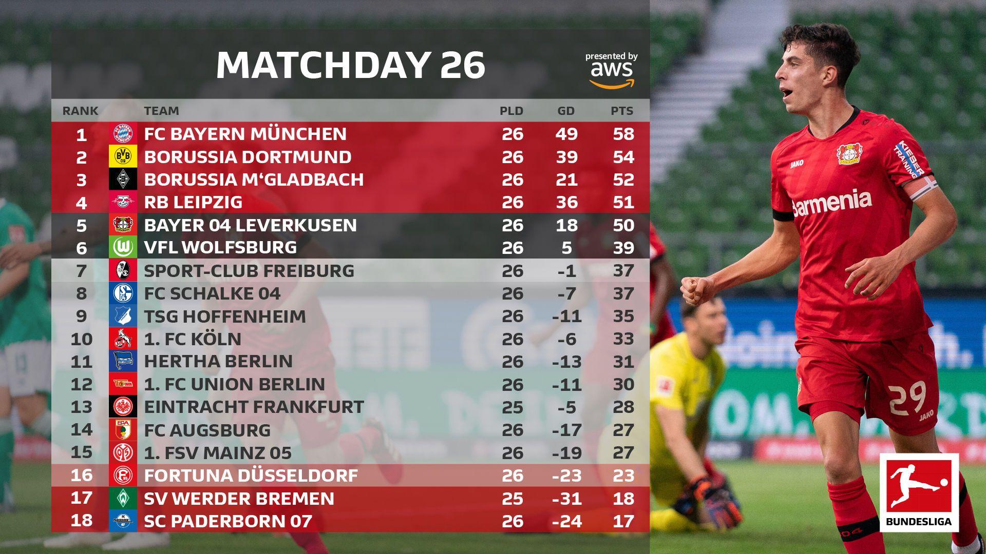 Бундесліга таблиця після 26 туру